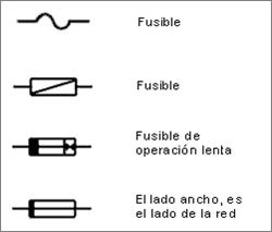 simbolo fusible